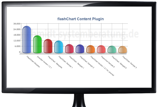 FlashChart Version 1.3.4 for Joomla!